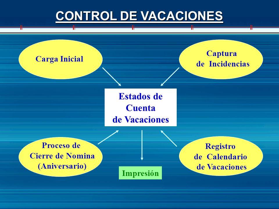 CONTROL DE VACACIONES Estados de Cuenta de Vacaciones Captura