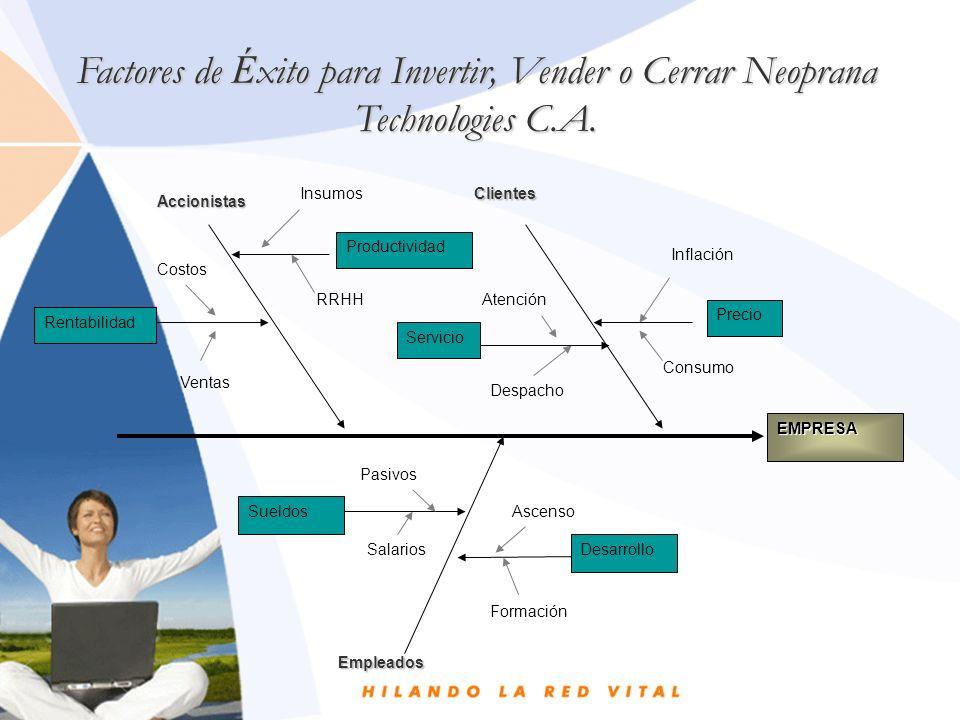 Factores de Éxito para Invertir, Vender o Cerrar Neoprana Technologies C.A.