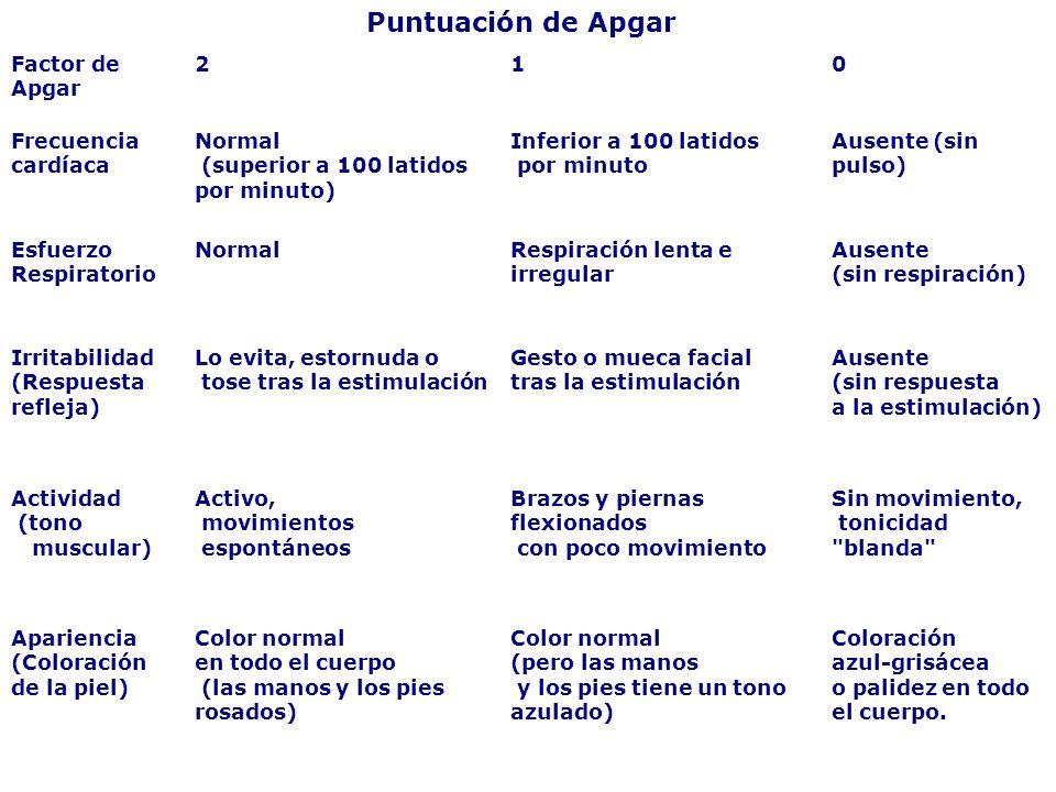 Puntuación de Apgar Factor de Apgar. 2. 1. Frecuencia cardíaca. Normal. (superior a 100 latidos.