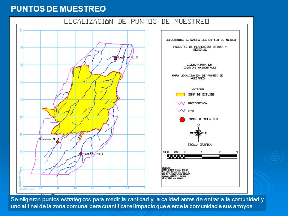 PUNTOS DE MUESTREO