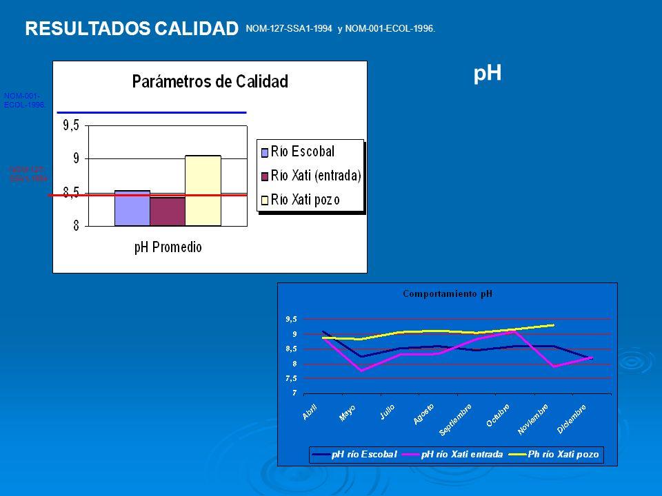 pH RESULTADOS CALIDAD NOM-127-SSA1-1994 y NOM-001-ECOL-1996.