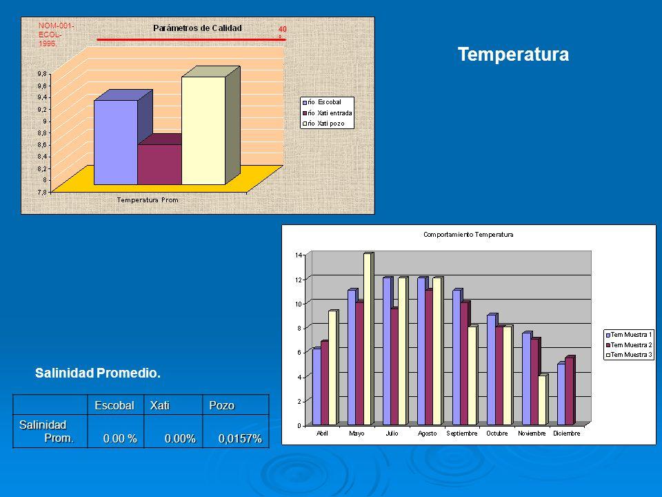 Temperatura Salinidad Promedio. Escobal Xati Pozo Salinidad Prom.