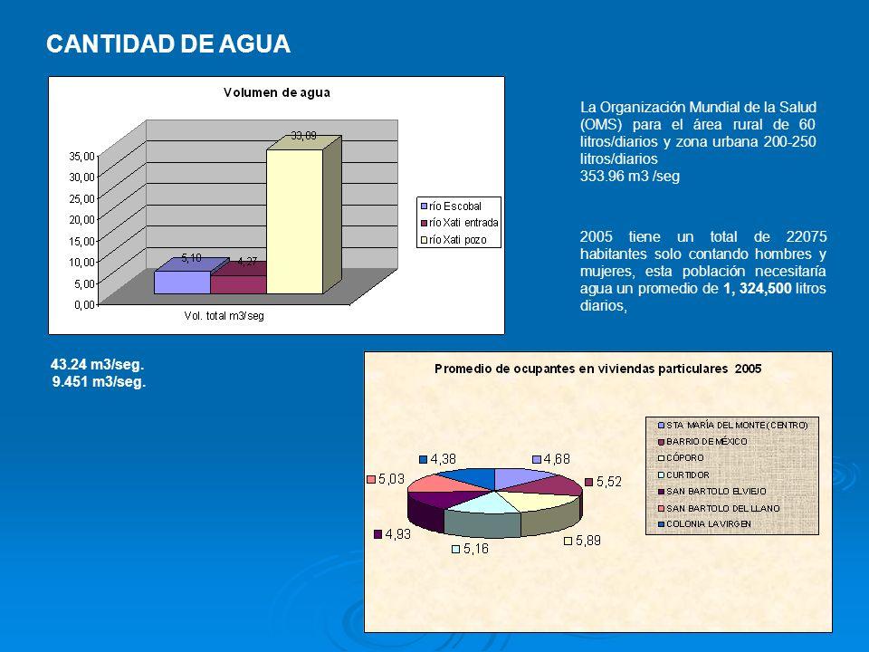 CANTIDAD DE AGUA La Organización Mundial de la Salud (OMS) para el área rural de 60 litros/diarios y zona urbana 200-250 litros/diarios.