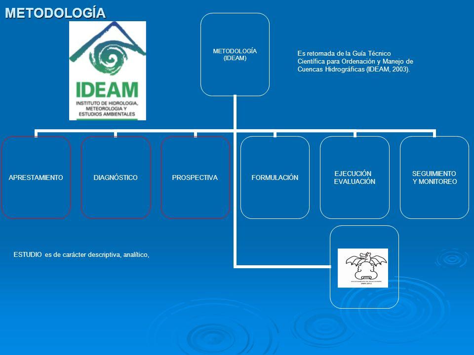 METODOLOGÍA Es retomada de la Guía Técnico Científica para Ordenación y Manejo de Cuencas Hidrográficas (IDEAM, 2003).
