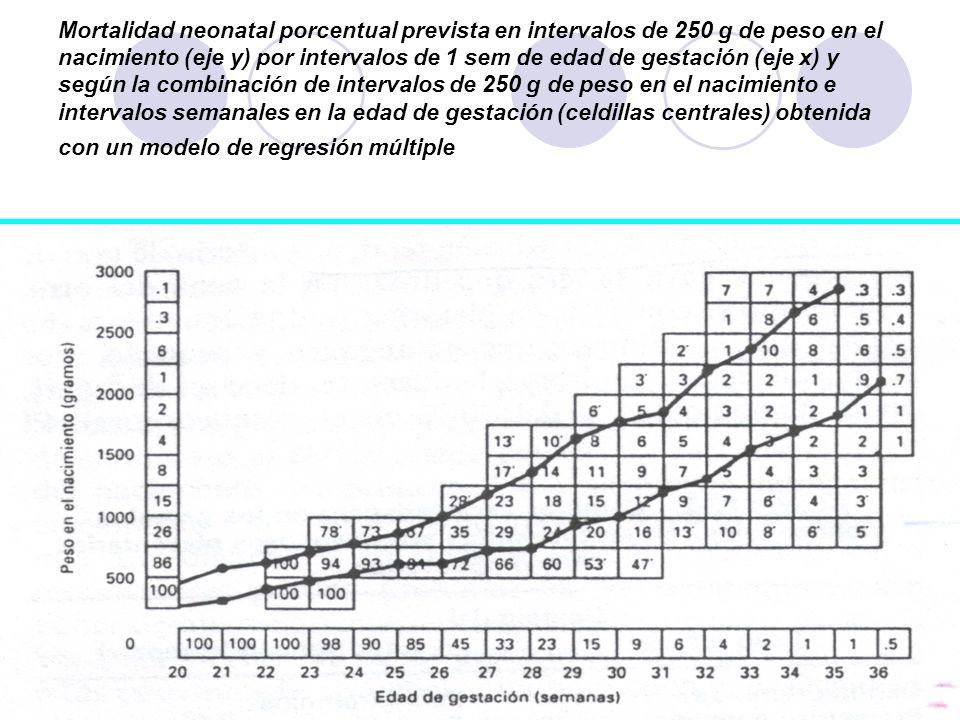 Mortalidad neonatal porcentual prevista en intervalos de 250 g de peso en el nacimiento (eje y) por intervalos de 1 sem de edad de gestación (eje x) y según la combinación de intervalos de 250 g de peso en el nacimiento e intervalos semanales en la edad de gestación (celdillas centrales) obtenida con un modelo de regresión múltiple