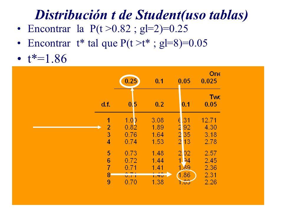 Distribución t de Student(uso tablas)