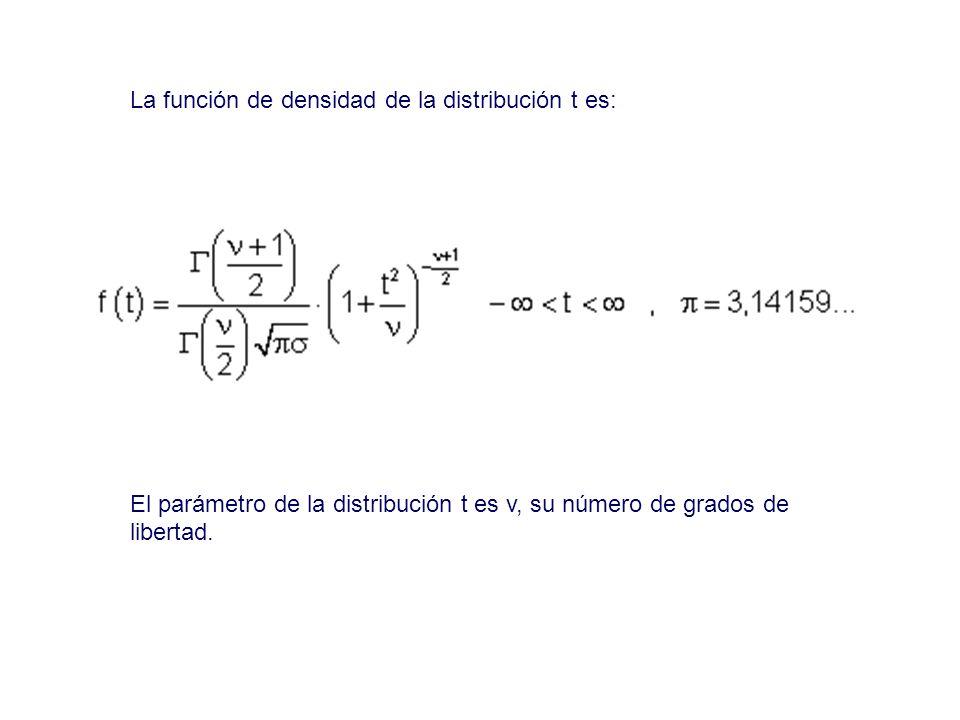 La función de densidad de la distribución t es: