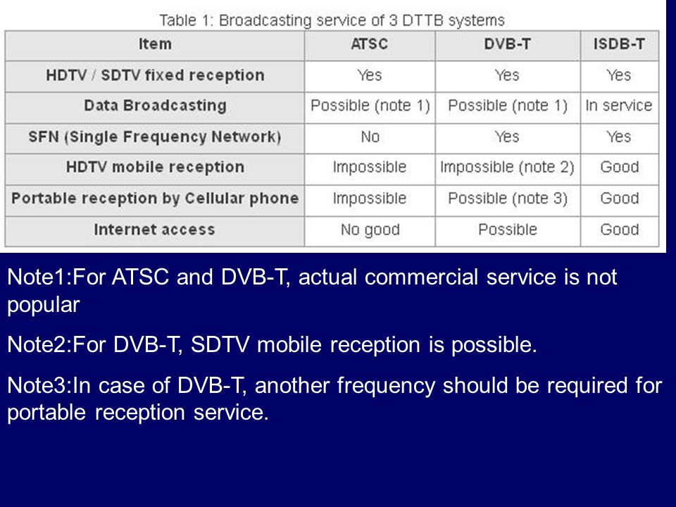 Note1:For ATSC and DVB-T, actual commercial service is not popular