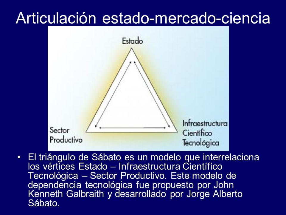 Articulación estado-mercado-ciencia