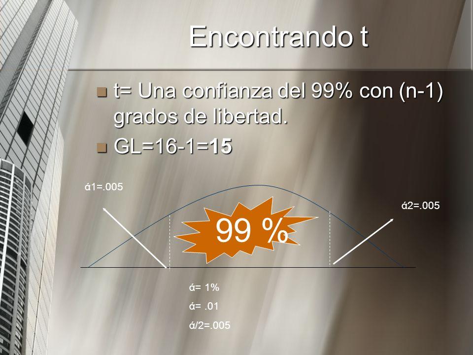 Encontrando t t= Una confianza del 99% con (n-1) grados de libertad. GL=16-1=15. ά1=.005. ά2=.005.