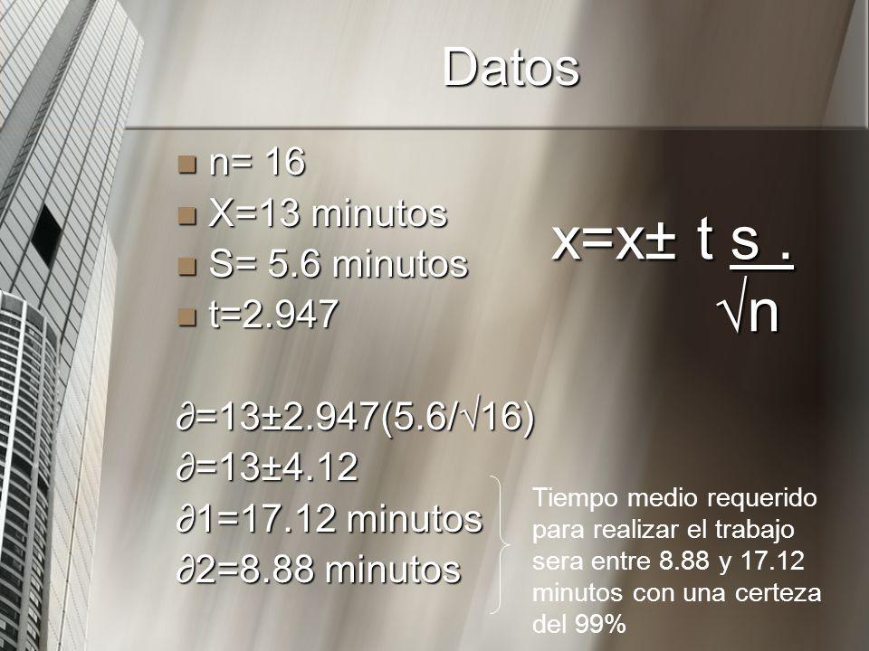 x=x± t s . √n Datos n= 16 X=13 minutos S= 5.6 minutos t=2.947