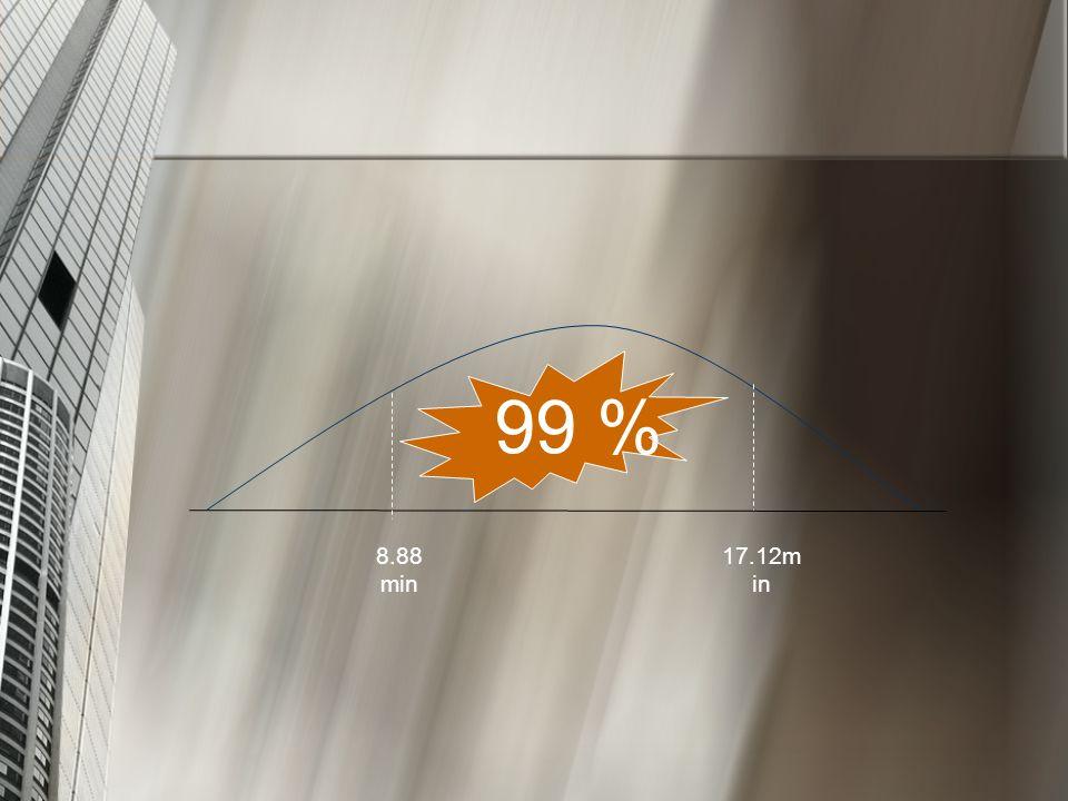 99 % 8.88 min 17.12min