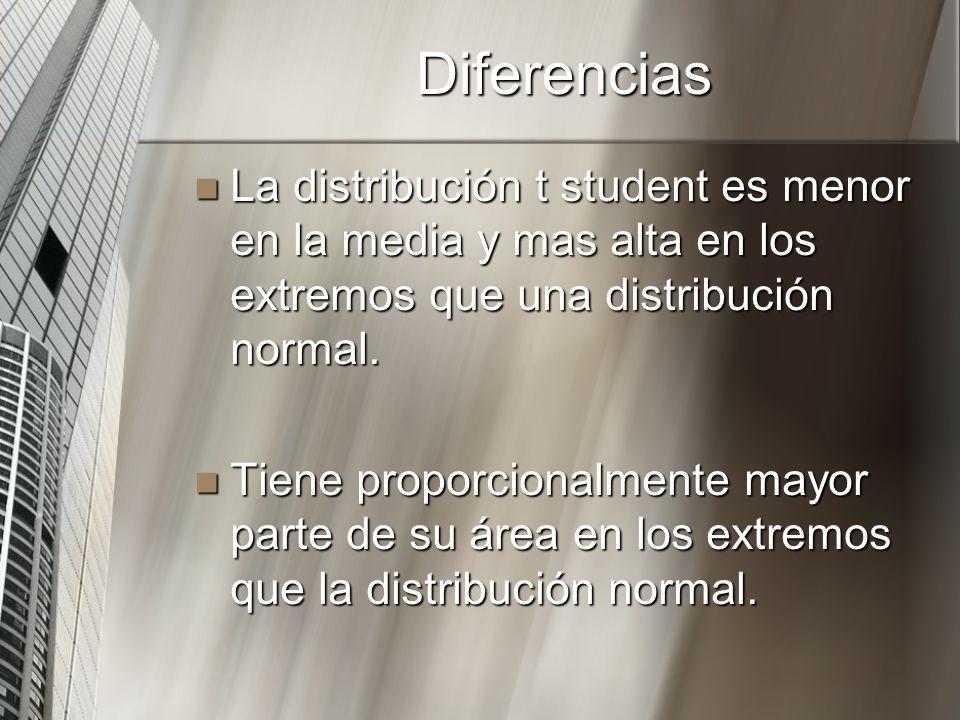 DiferenciasLa distribución t student es menor en la media y mas alta en los extremos que una distribución normal.