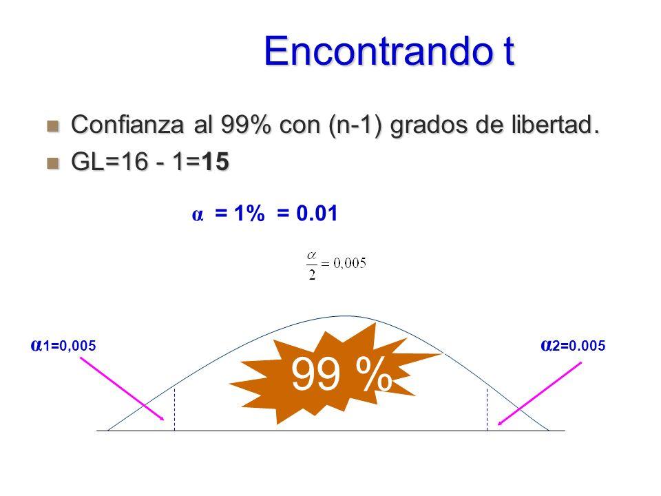99 % Encontrando t Confianza al 99% con (n-1) grados de libertad.