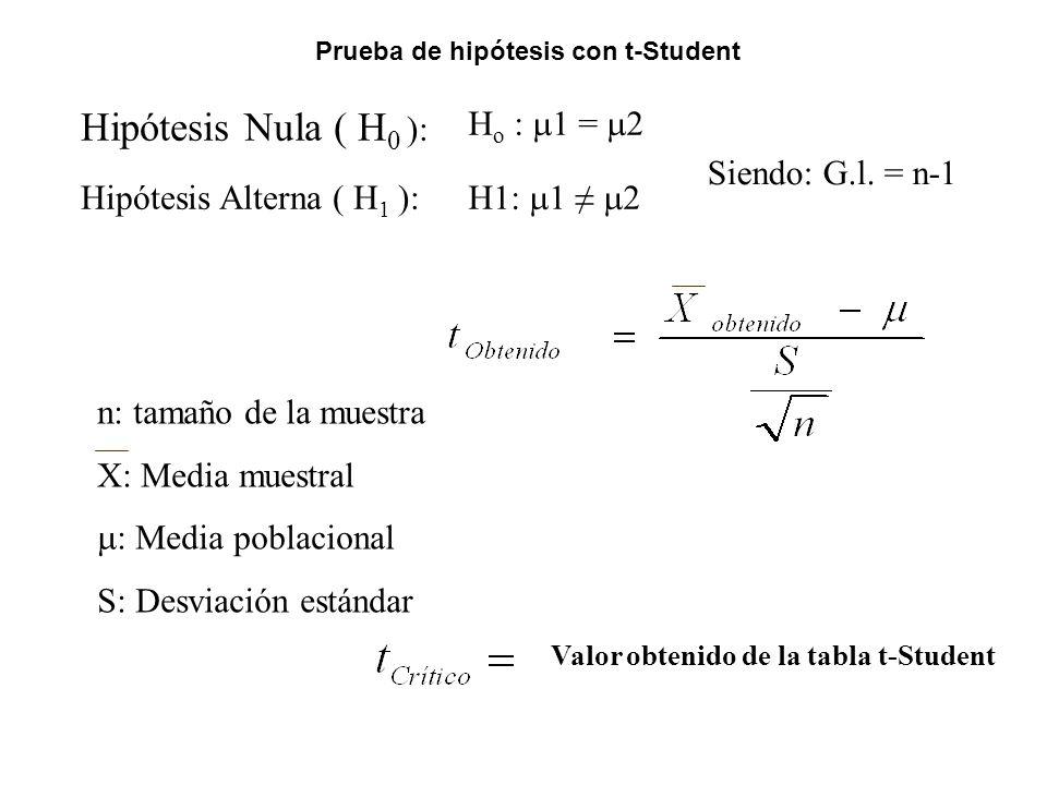 Prueba de hipótesis con t-Student