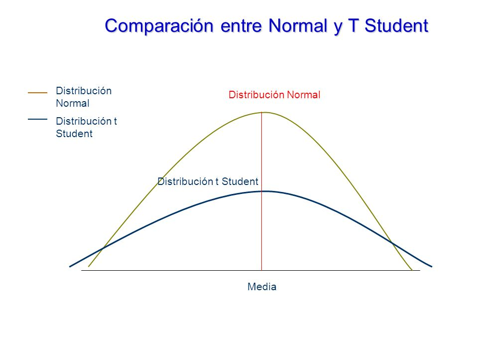 Comparación entre Normal y T Student