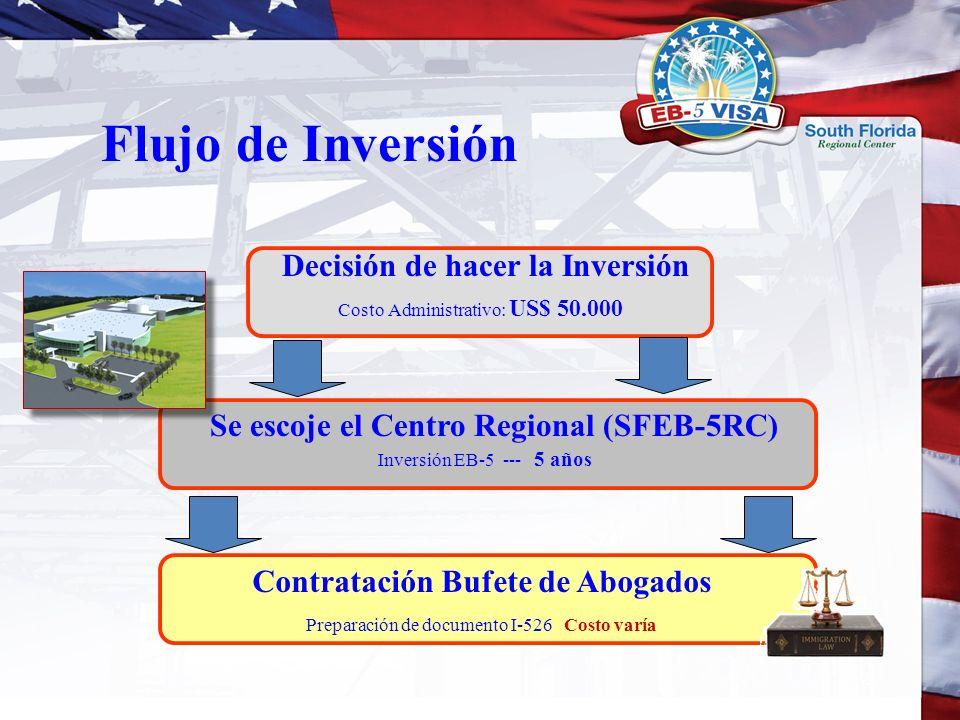 Flujo de Inversión Decisión de hacer la Inversión