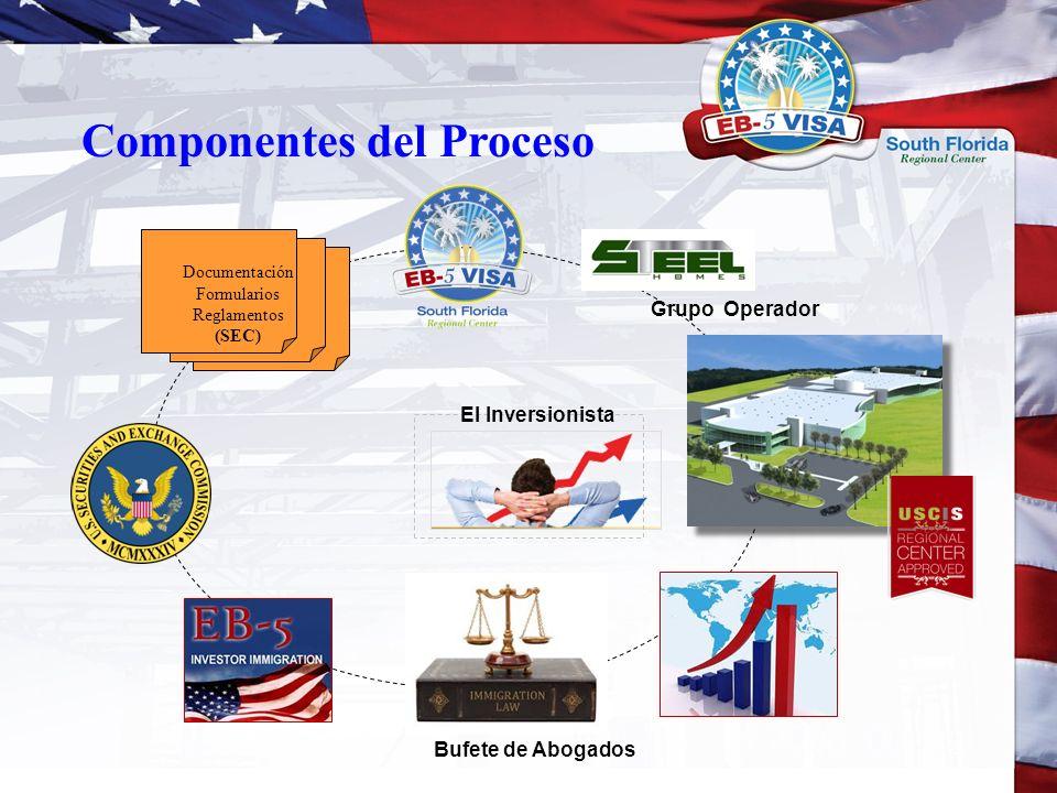 Componentes del Proceso