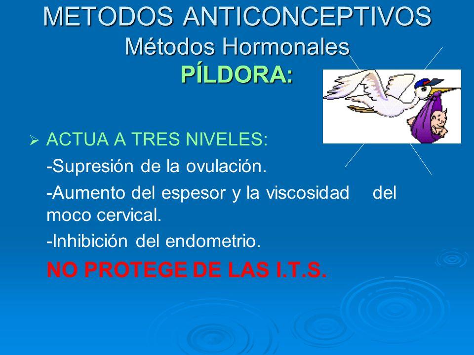 METODOS ANTICONCEPTIVOS Métodos Hormonales PÍLDORA: