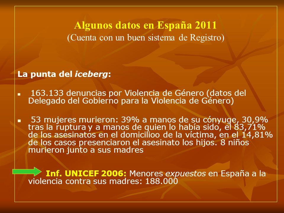 Algunos datos en España 2011