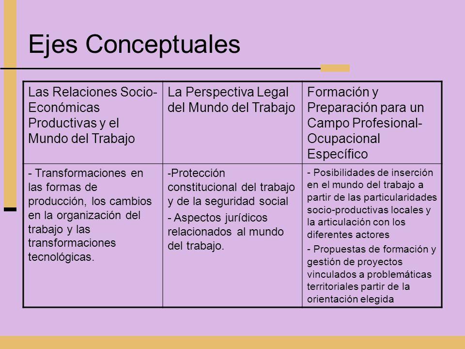 Ejes Conceptuales Las Relaciones Socio-Económicas Productivas y el Mundo del Trabajo. La Perspectiva Legal del Mundo del Trabajo.