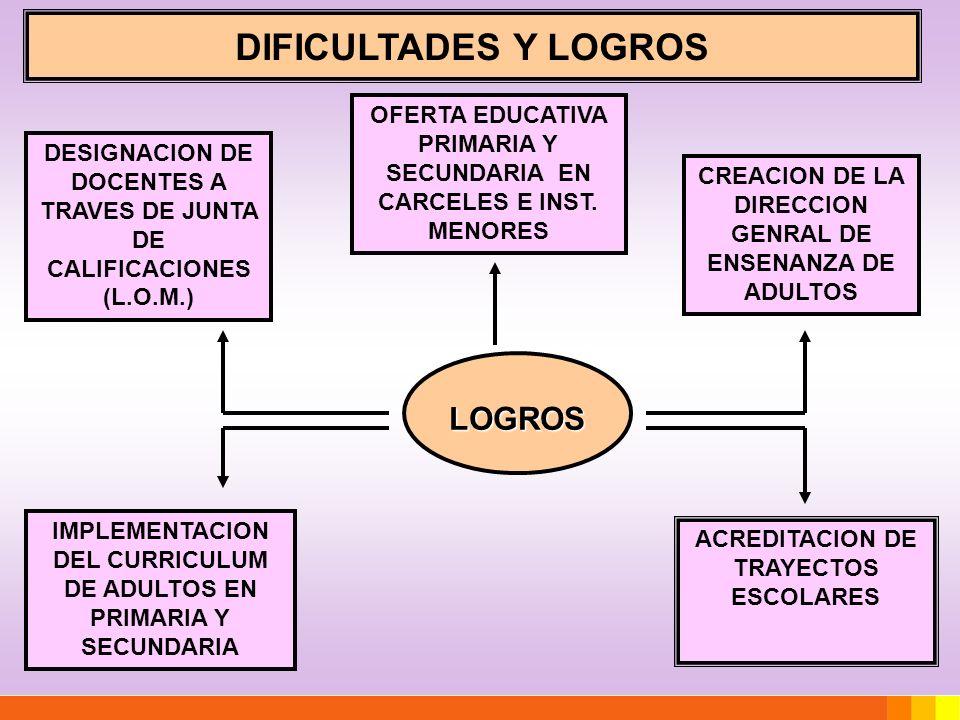 DIFICULTADES Y LOGROS LOGROS