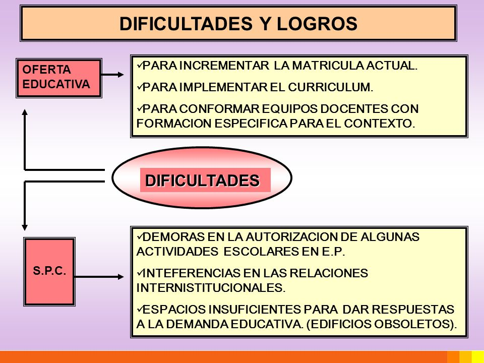 DIFICULTADES Y LOGROS DIFICULTADES