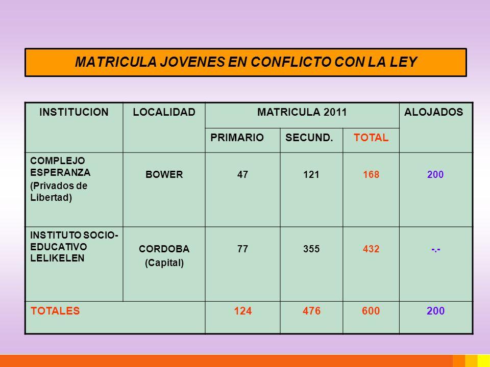 MATRICULA JOVENES EN CONFLICTO CON LA LEY