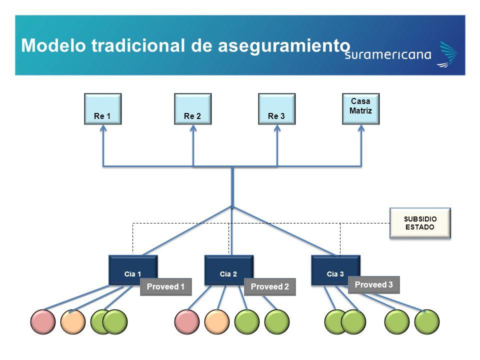 Modelo tradicional de aseguramiento