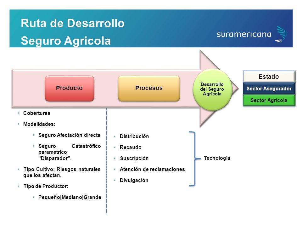 Desarrollo del Seguro Agrícola