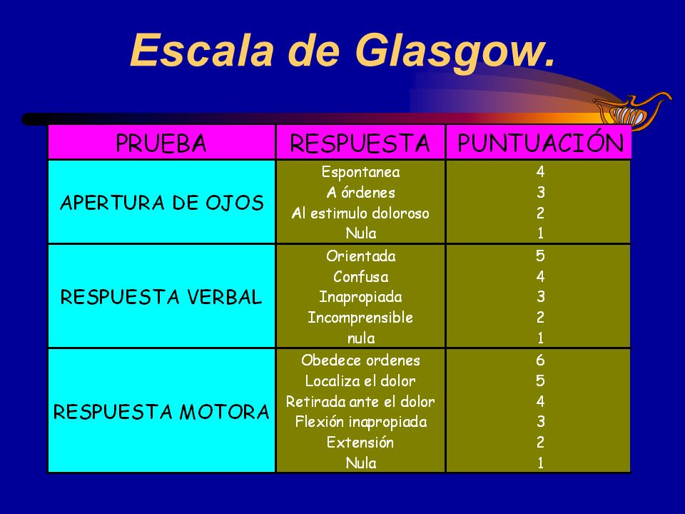 Escala de Glasgow.