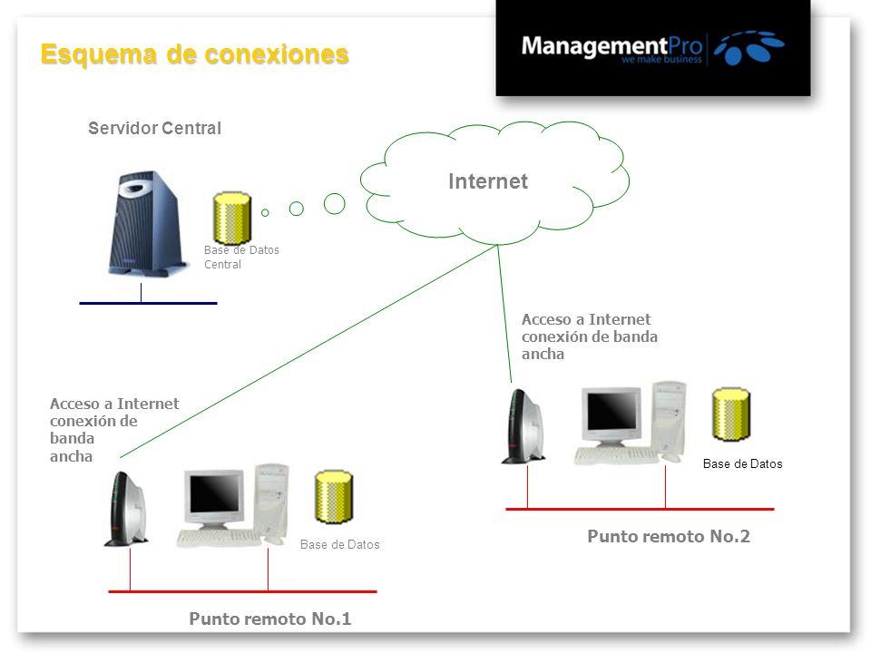 Esquema de conexiones Internet Servidor Central Punto remoto No.2