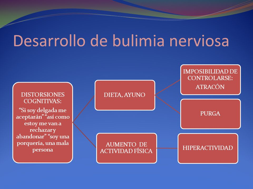 Desarrollo de bulimia nerviosa