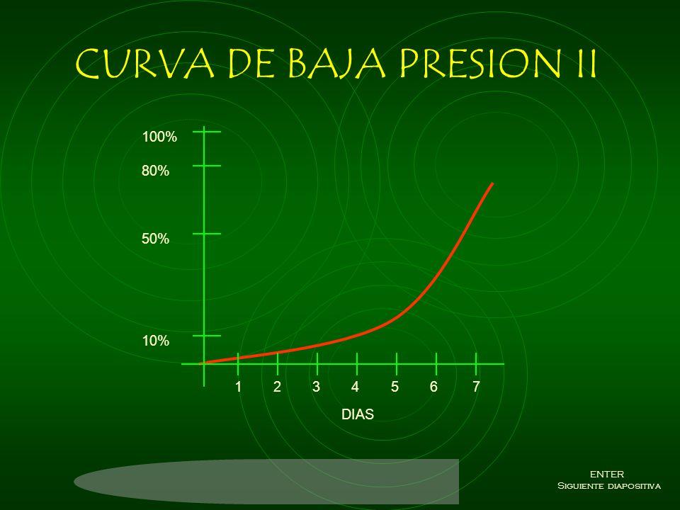 CURVA DE BAJA PRESION II