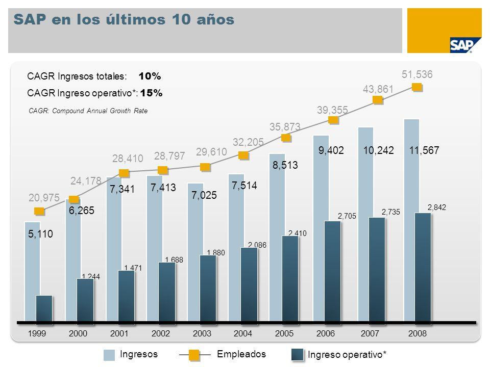 SAP en los últimos 10 años CAGR Ingresos totales: 10% 51,536. CAGR Ingreso operativo*: 15% 43,861.