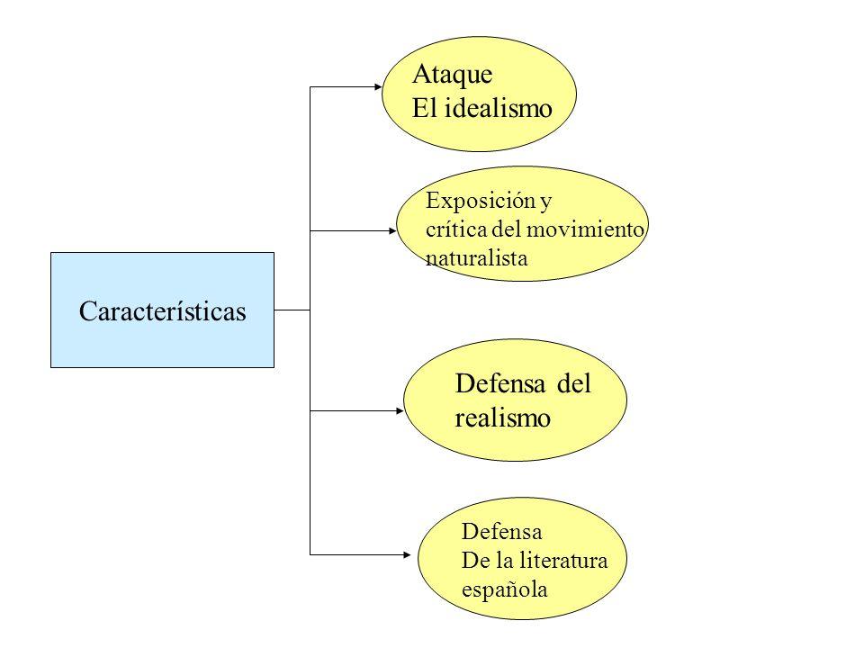 Ataque El idealismo Características Defensa del realismo Exposición y