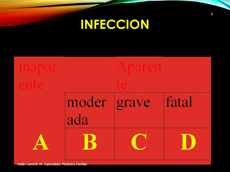INFECCION Julián Laverde M. Especialista Medicina Familiar