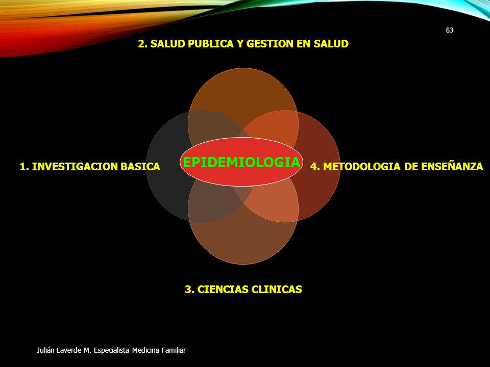 EPIDEMIOLOGIA Julián Laverde M. Especialista Medicina Familiar