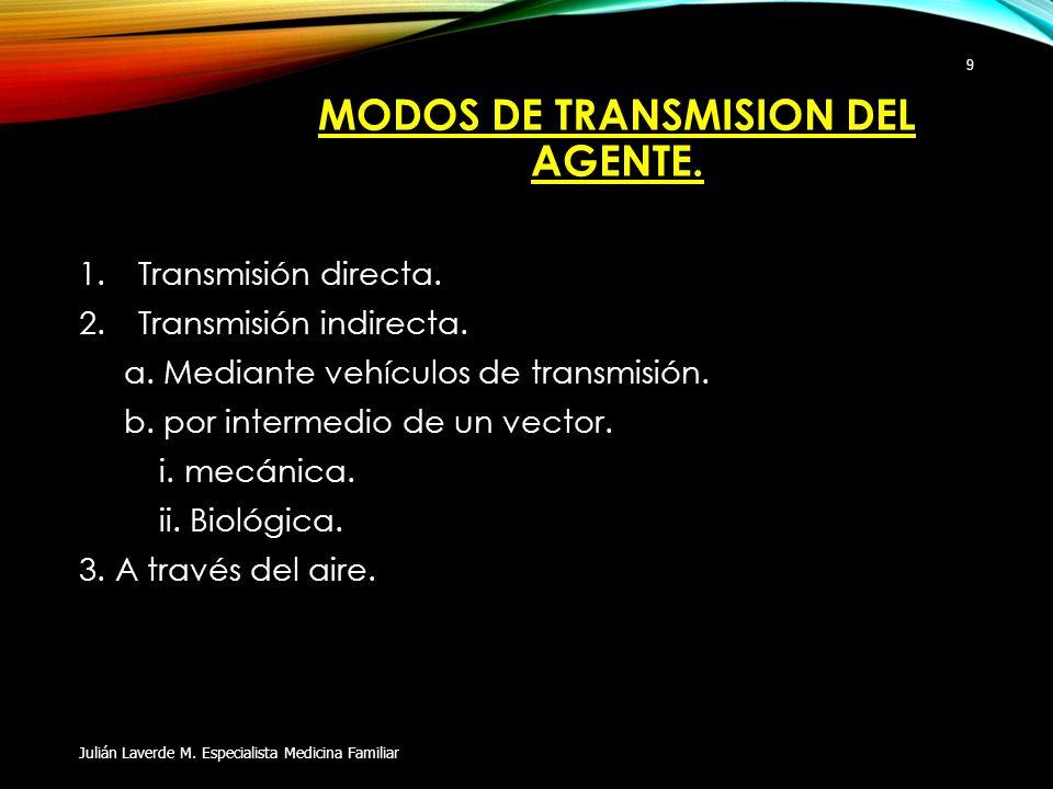 MODOS DE TRANSMISION DEL AGENTE.