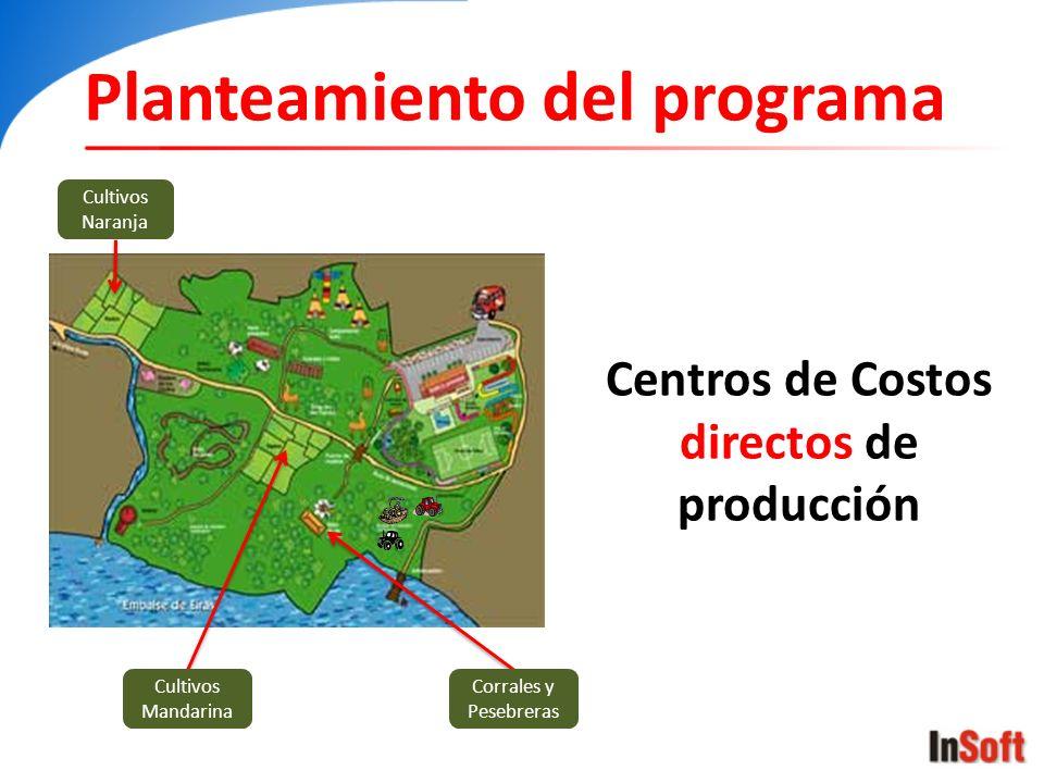 Centros de Costos directos de producción