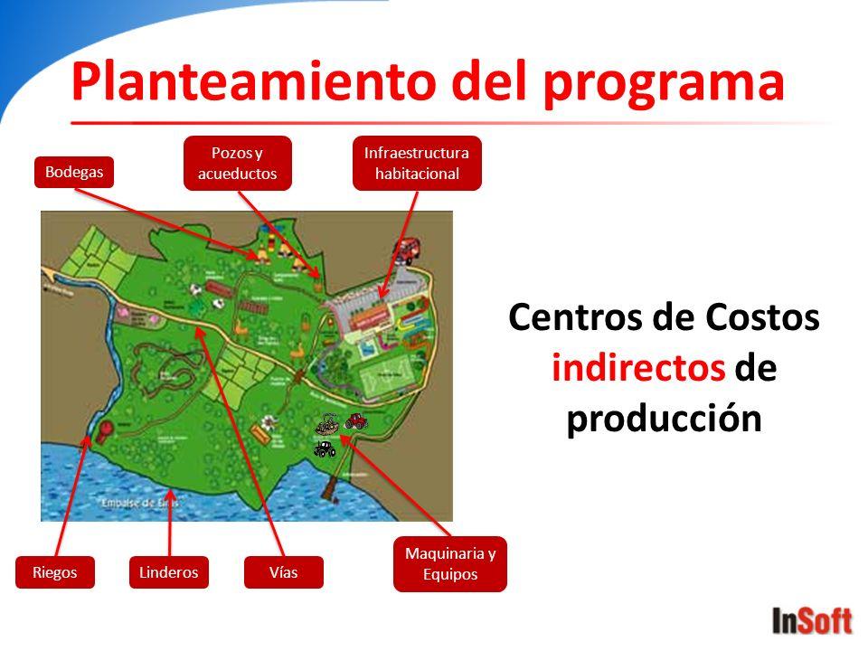 Planteamiento del programa Centros de Costos indirectos de producción