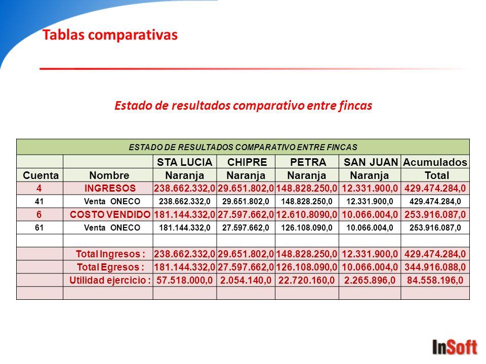 ESTADO DE RESULTADOS COMPARATIVO ENTRE FINCAS