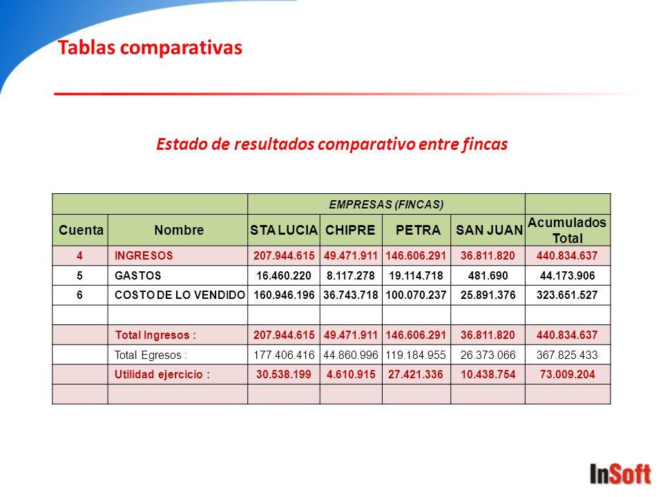 Tablas comparativas Estado de resultados comparativo entre fincas