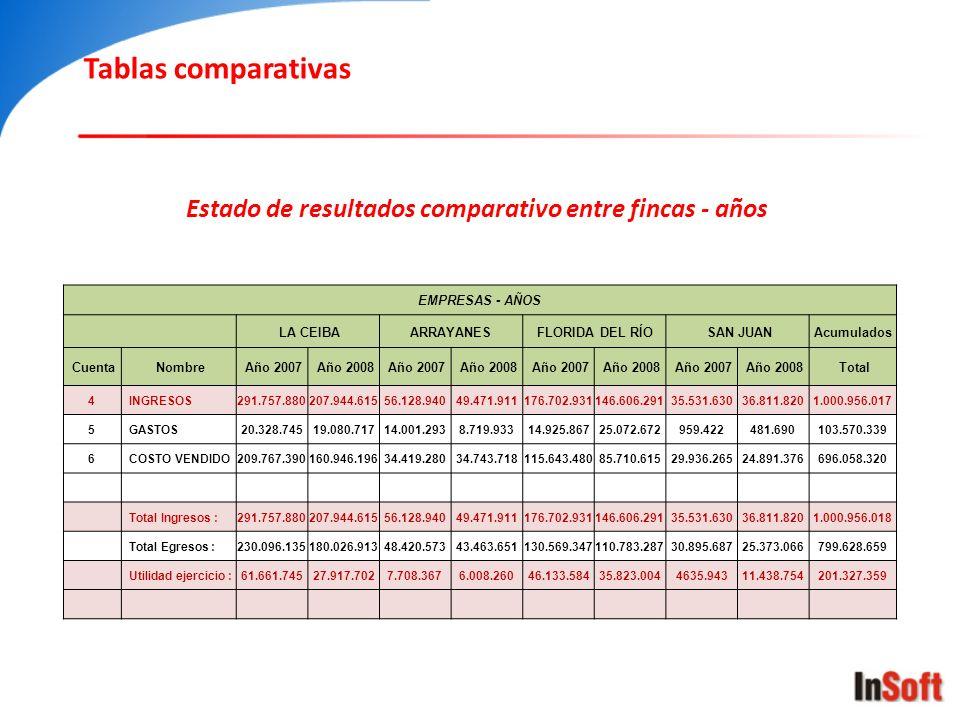 Tablas comparativas Estado de resultados comparativo entre fincas - años. EMPRESAS - AÑOS. LA CEIBA.