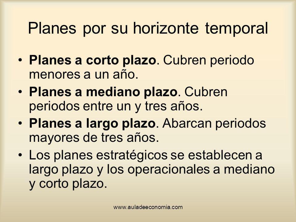 Planes por su horizonte temporal