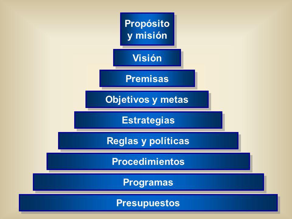 Propósito y misión Visión Premisas Objetivos y metas Estrategias
