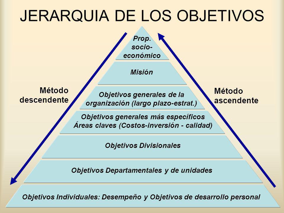 JERARQUIA DE LOS OBJETIVOS