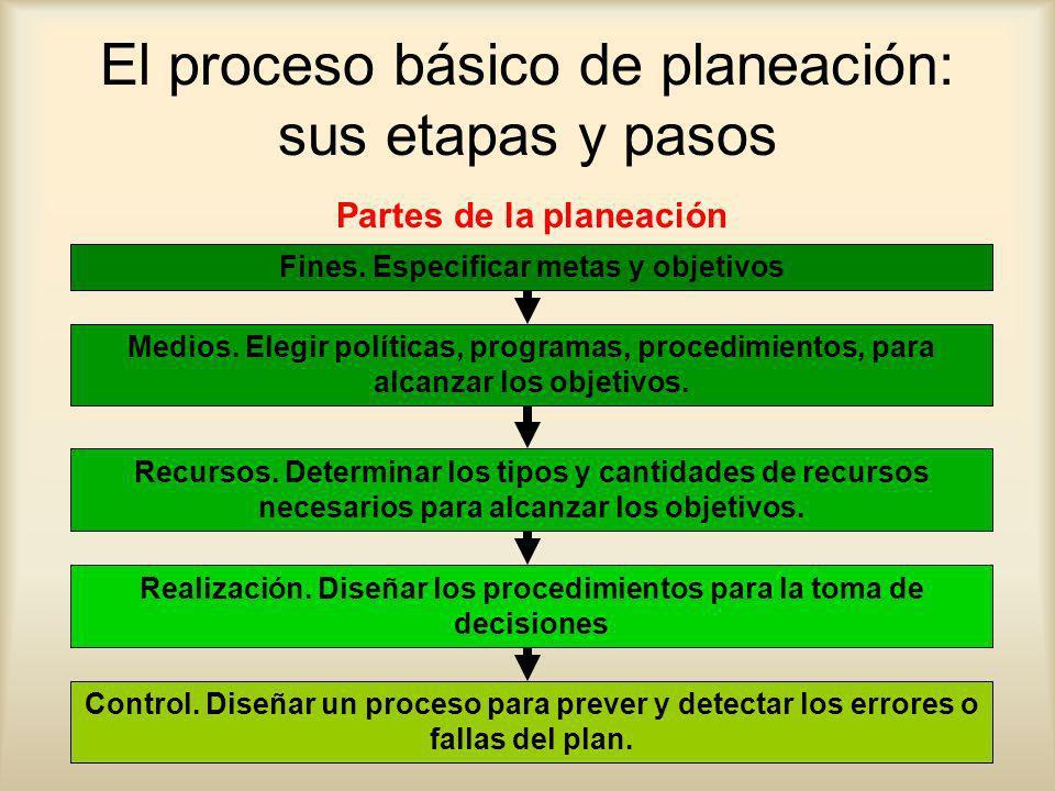 El proceso básico de planeación: sus etapas y pasos