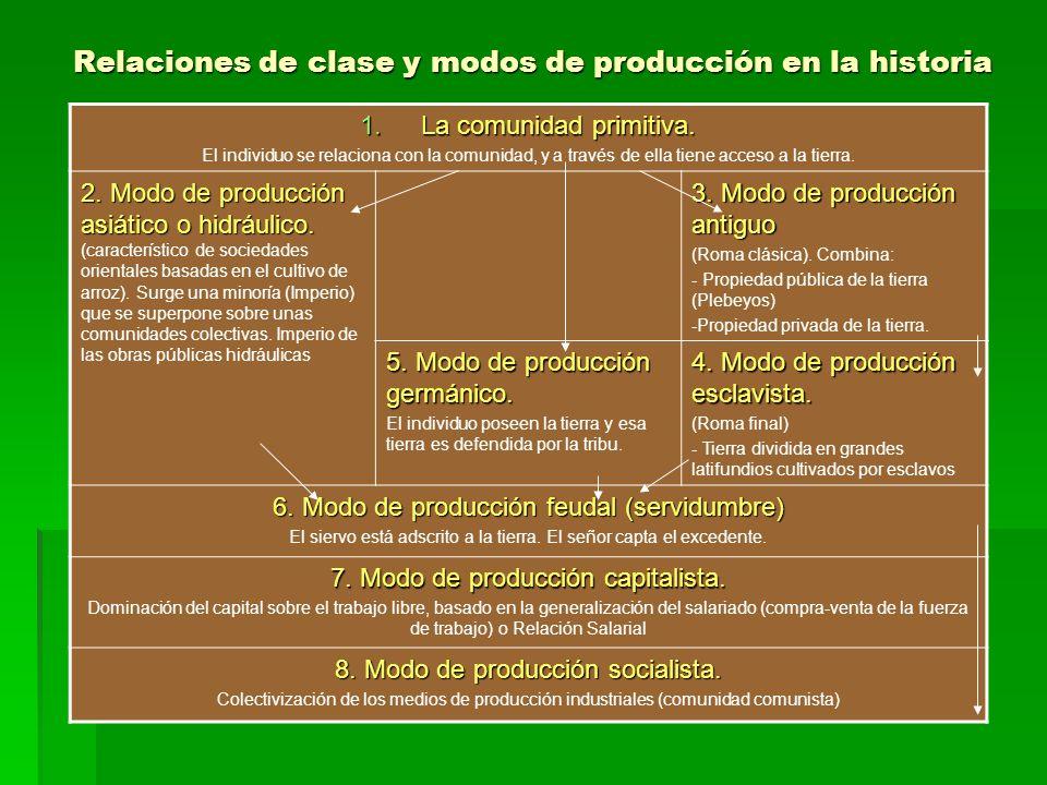 Relaciones de clase y modos de producción en la historia