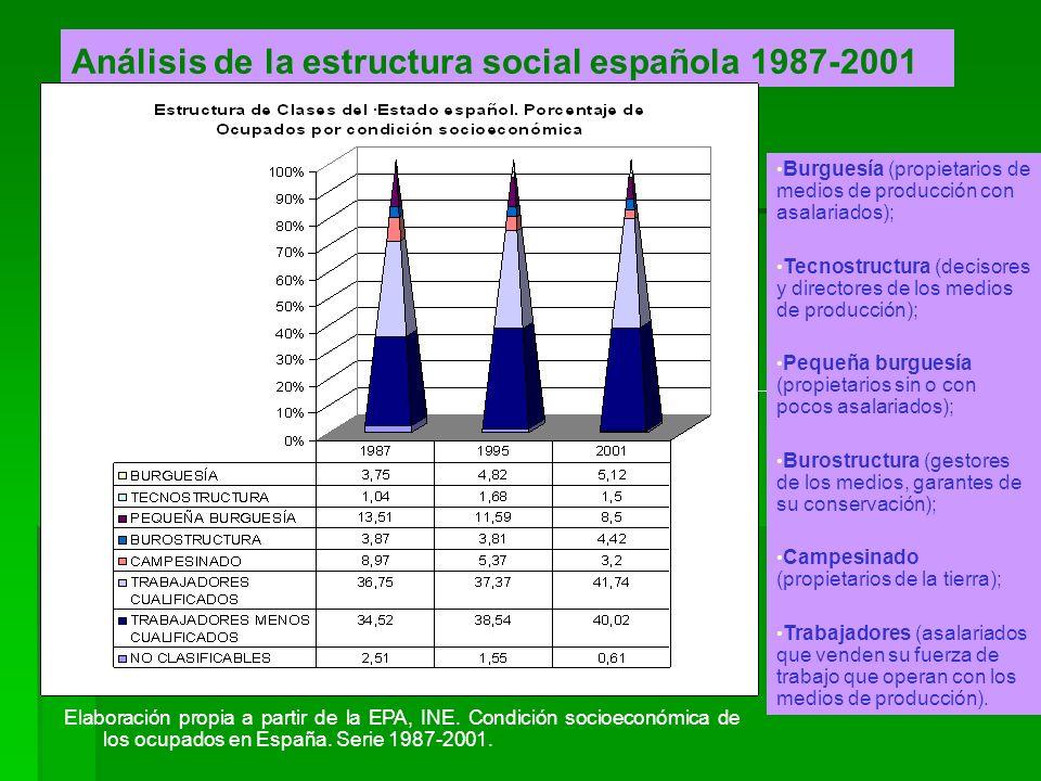 Análisis de la estructura social española 1987-2001